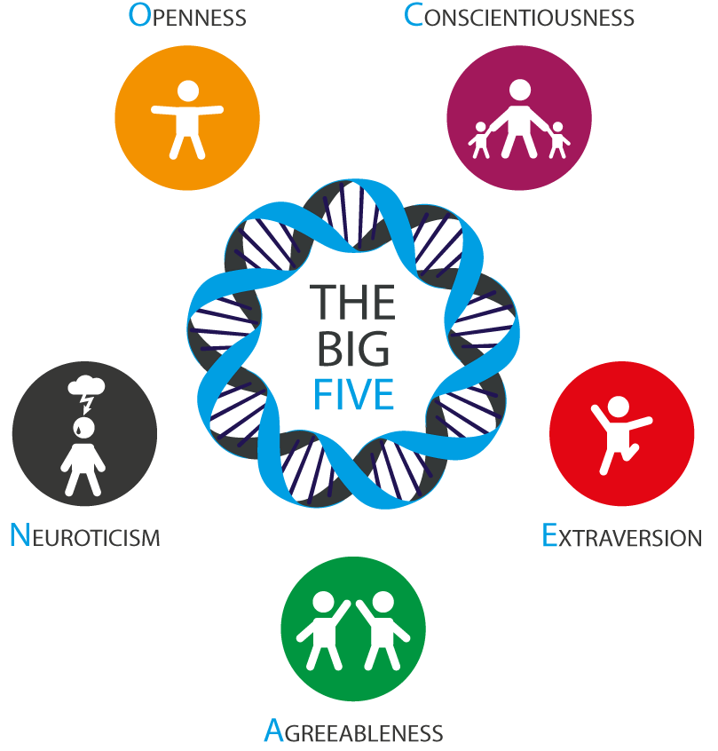 The five factor model of personality test